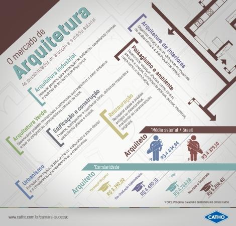 arquitetura_infografico_carreira_salario_mercado_arquitete_suas_ideias