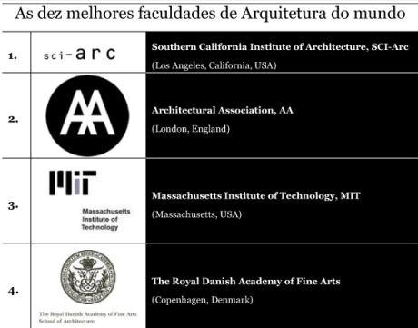 10_melhores_faculdades_arquitetura_mundo_arquitete_suas_ideias_1