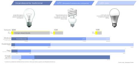 Lampada_incandescente_LED_mercado_valor_arquitete_suas_ideias (2)