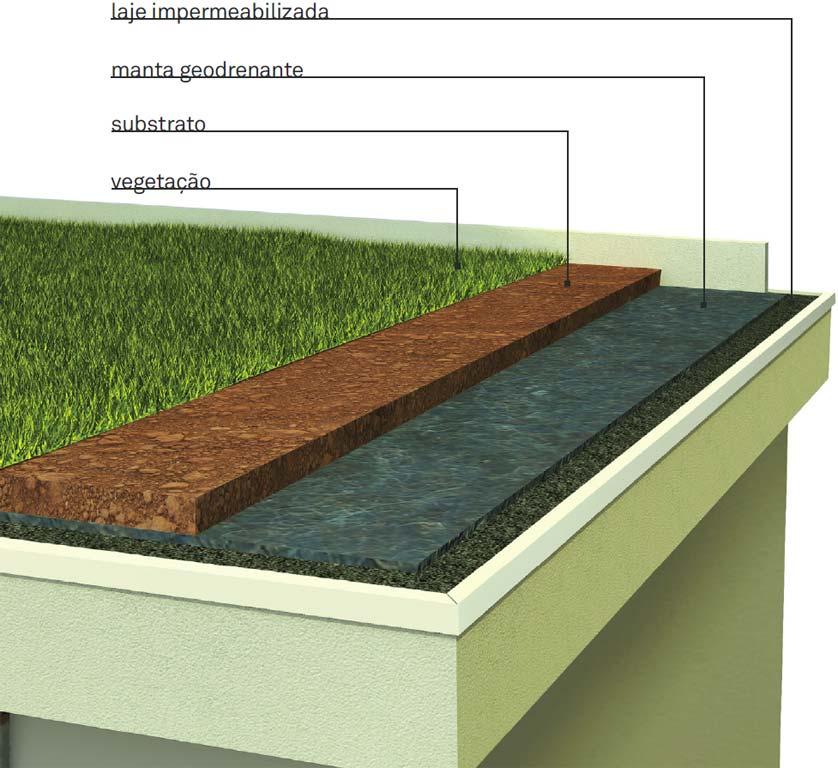 Conhecido Cinco vantagens do telhado verde – Arquitete suas Ideias JL31